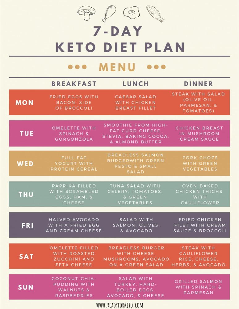 7-day-keto-plan
