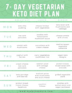 7-Day Vegetarian Keto Diet Plan